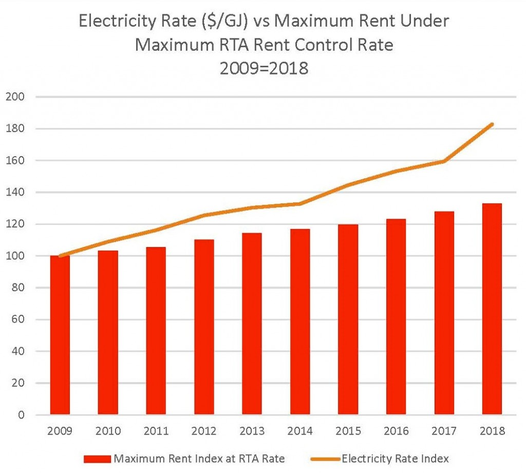 Electricity Rate vs Maximum Rent Under Maximum RTA Rent Control Rate
