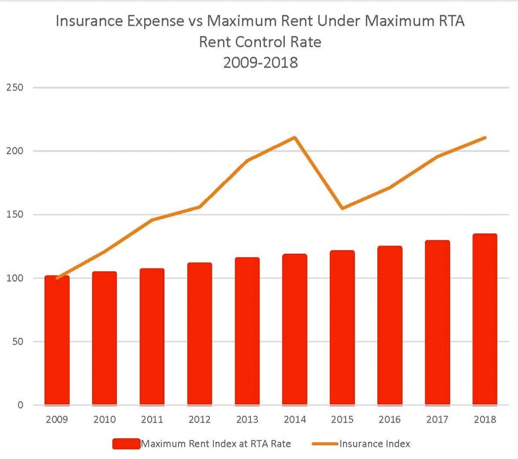 Insurance Expense vs Maximum Rent Under Maximum RTA Rent Control Rate