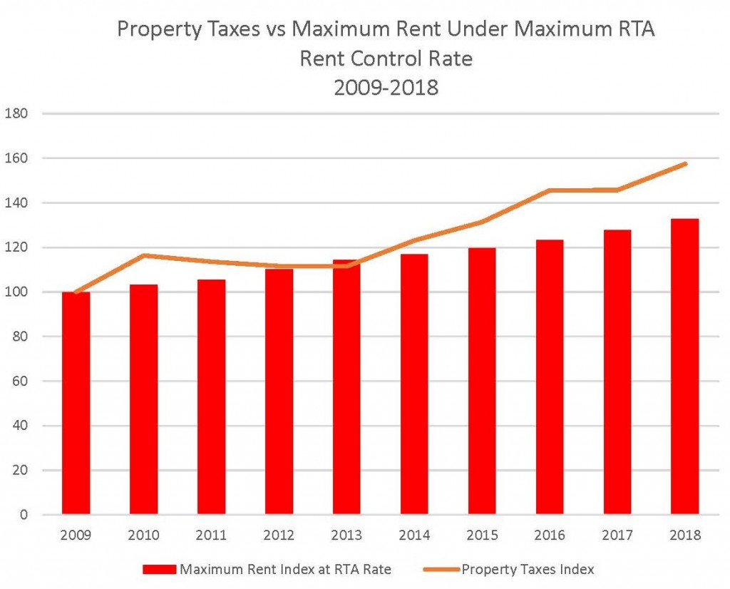Property Taxes vs Maximum Rent Under Maximum RTA Rent Control Rate