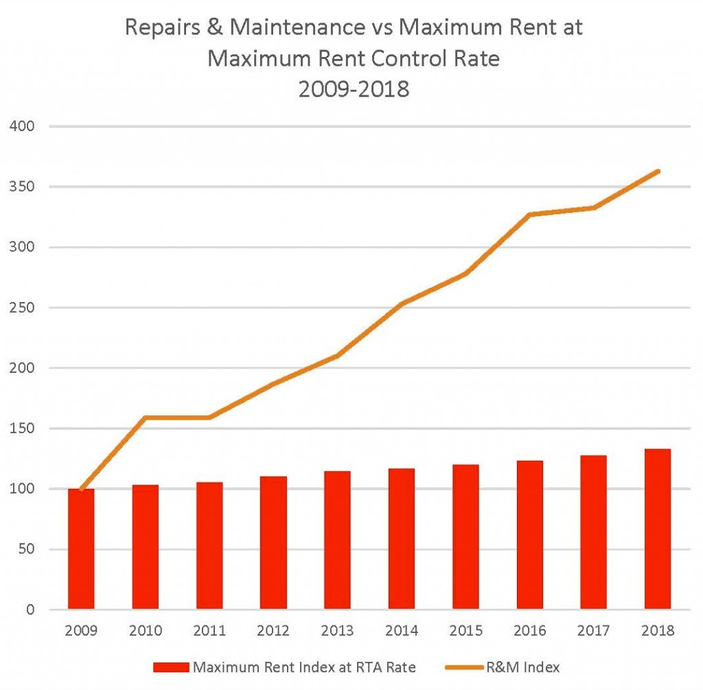 Repairs & Maintenance vs Maximum Rent at Maximum RTA Rent Control Rate