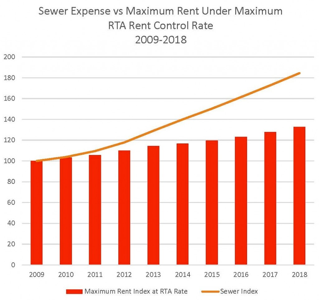 Sewer Expense vs Maximum Rent Under Maximum RTA Rent Control Rate