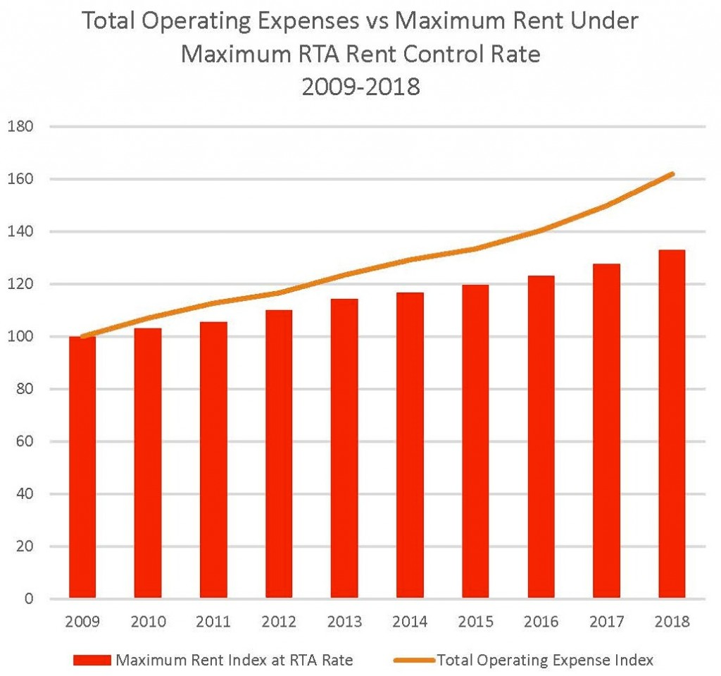 Total Operating Expenses vs Maximum Rent Under Maximum Rent Control Rate