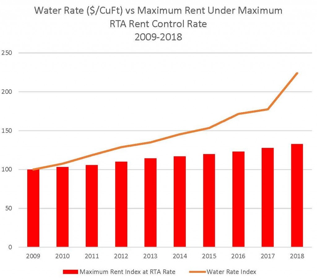 Water Rate vs Maximum Rent Under Maximum RTA Rent Control Rate